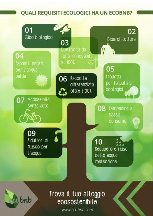 Requisiti Ecobnb_Tulipando